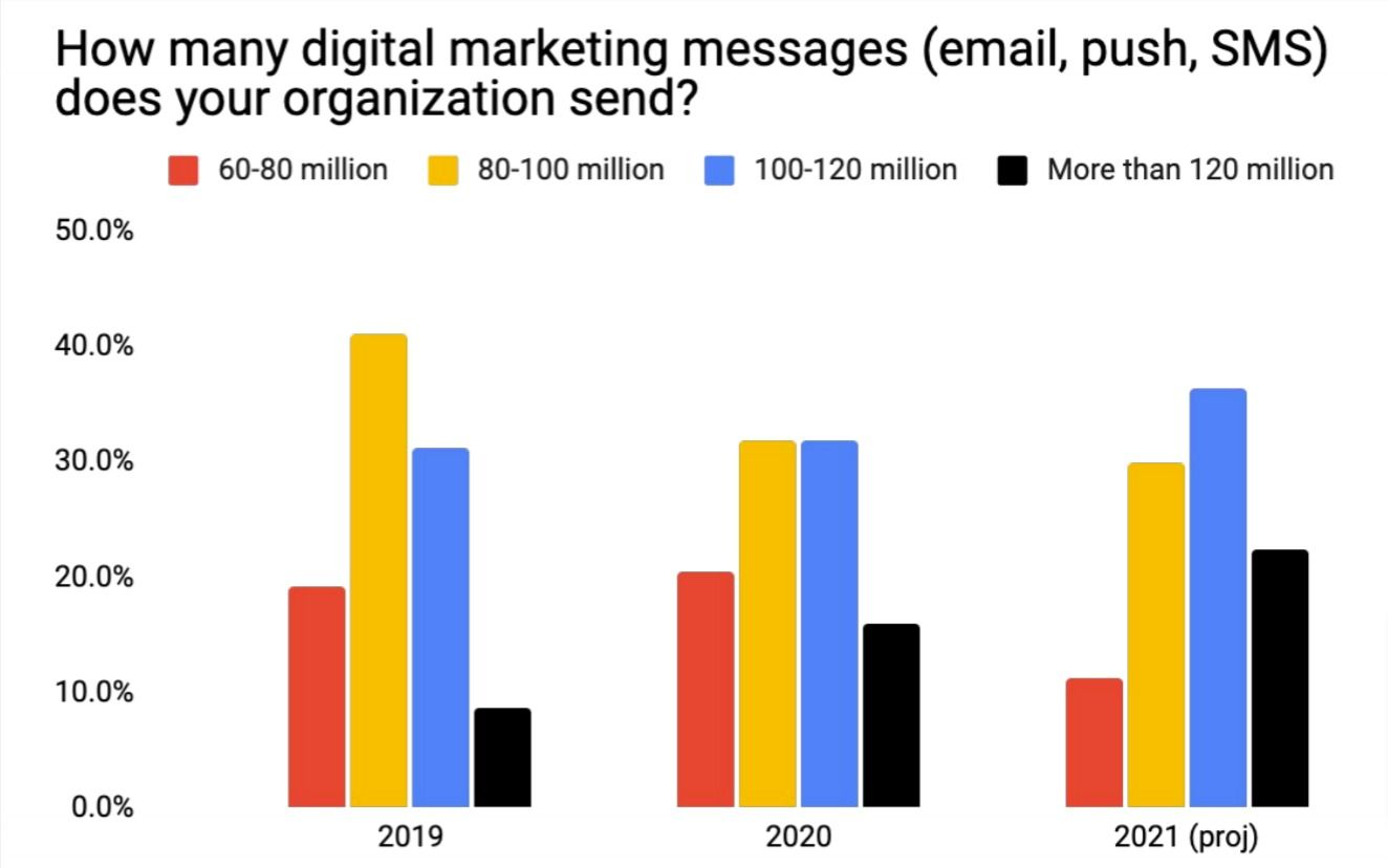 Almost a quarter of marketers expect to send more than 120 million messages this year.