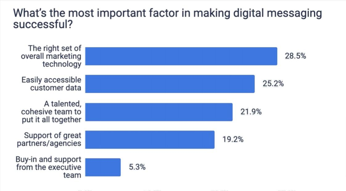 Marketers share their thoughts on the factors behind successful digital messaging campaigns.