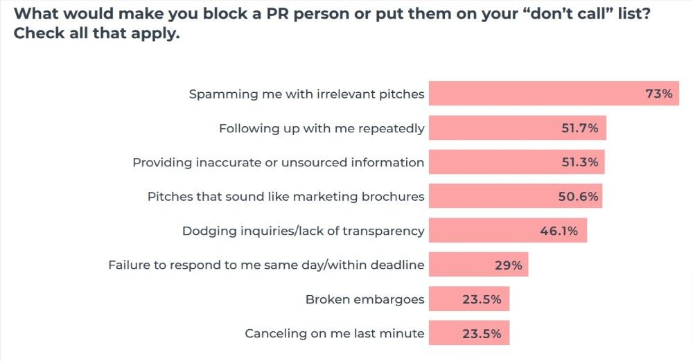 These are the top reasons journalists put someone on their blocklist.