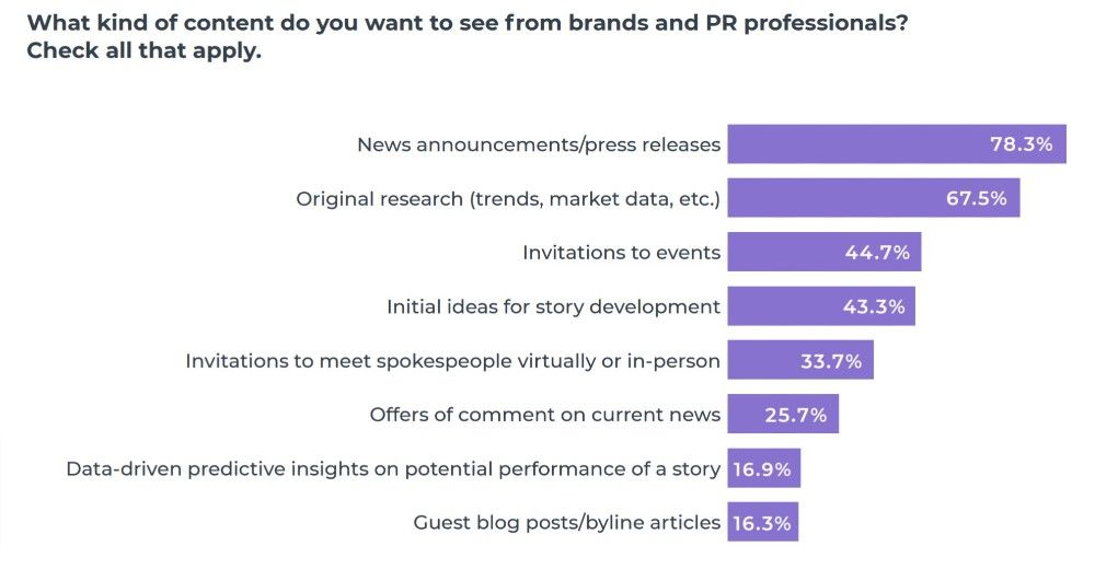 Press release remains the most popular content format among journalists.