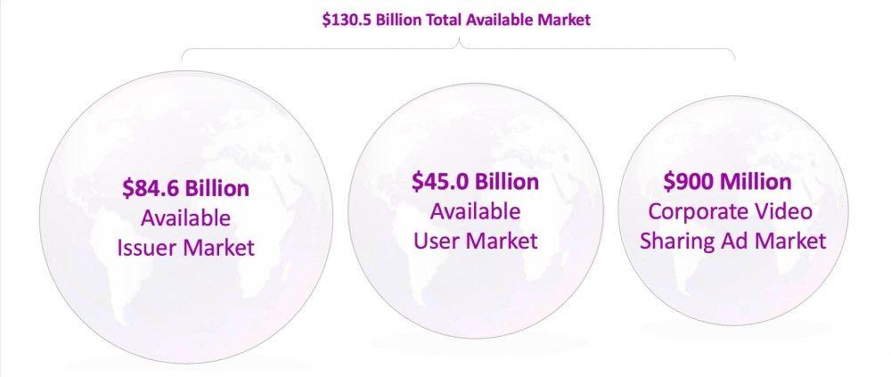 Audio-video sharing app Issuer Pixel - market size