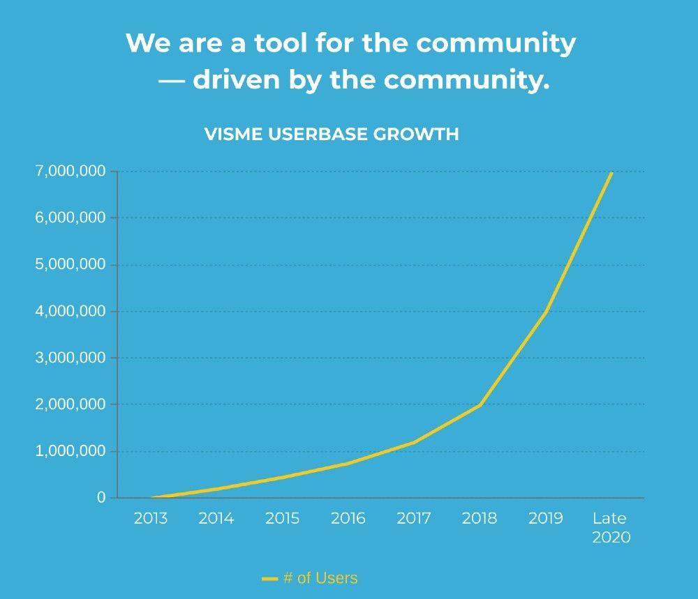 visme userbase growth