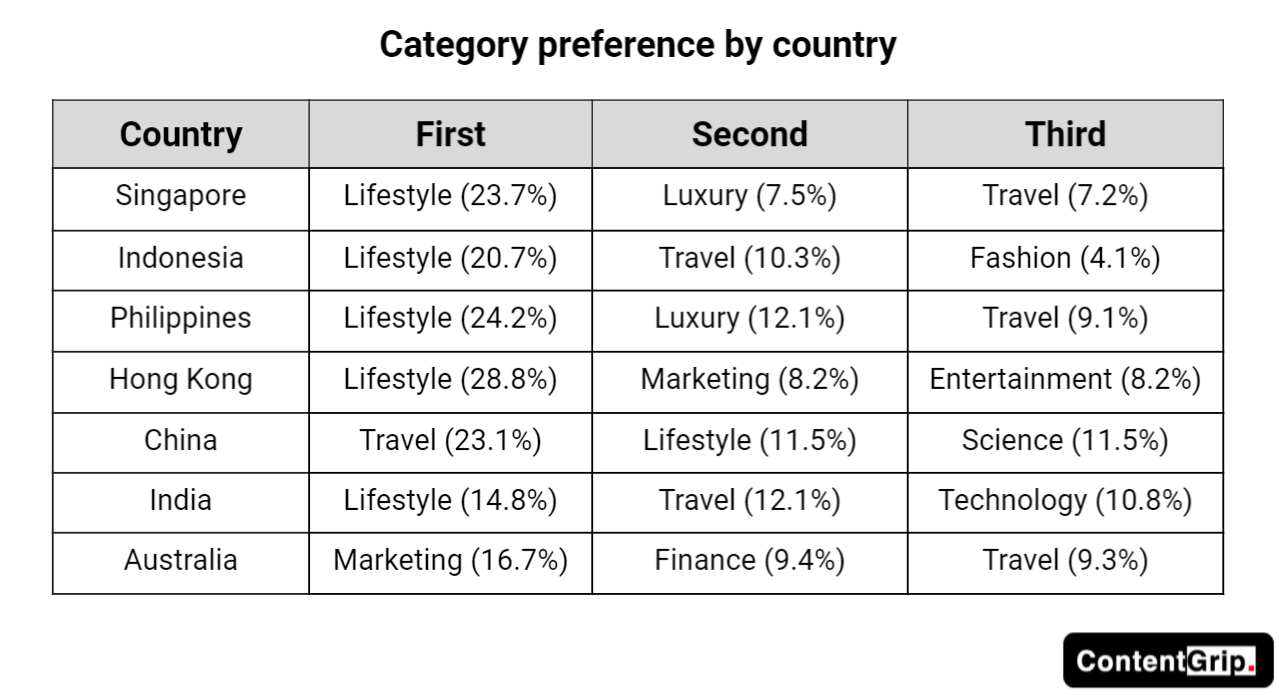 The State of APAC's Freelance Writer Economy 2021 report contentgrow - categories