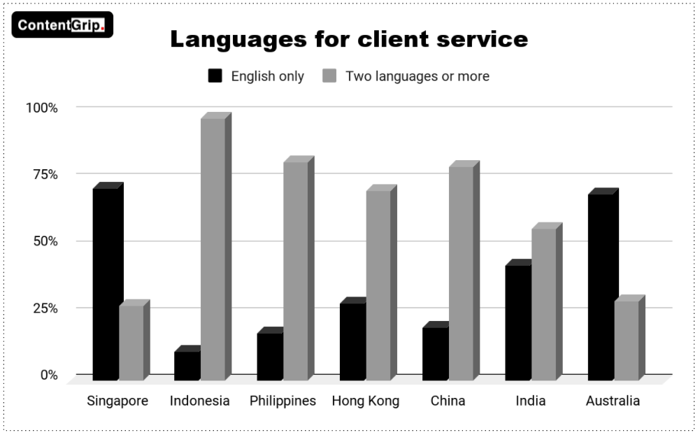 The State of APAC's Freelance Writer Economy 2021 contentgrow - languages