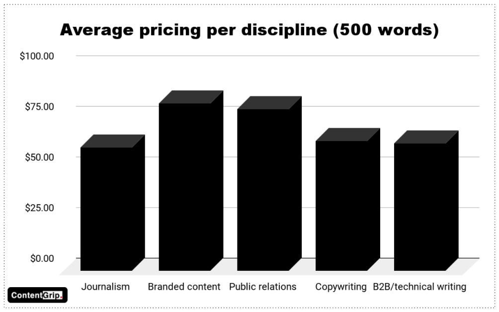 The State of APAC's Freelance Writer Economy 2021 report contentgrow - pricing per discipline