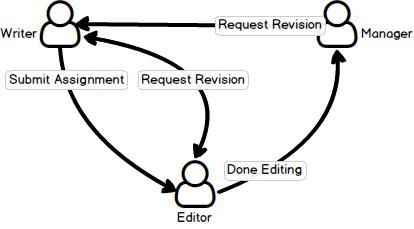 assignment-flow