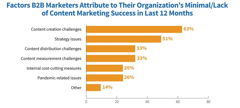 b2b content marketing report 2021 findings