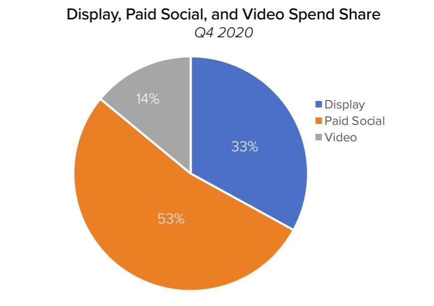 digital marketing report q4 2020 - social ads